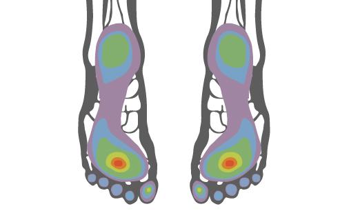 podologia biomecanica, estudio de la pisada, prodinamica